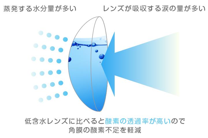 高含水レンズ メリット